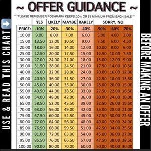 Other - Poshmark Fee Chart